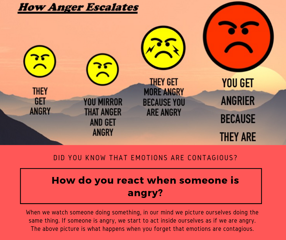 How anger escalates